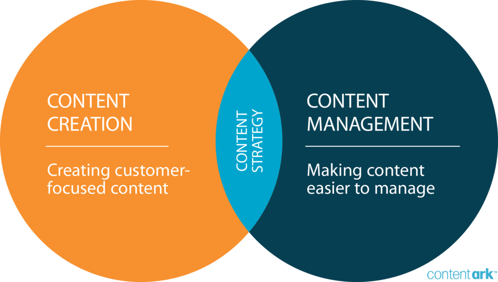 Venn diagram showing the relationship between content creation, content management and content strategy