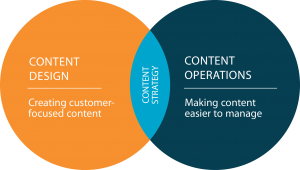 A diagram showing two circles - Content Design and Content Operations - crossing in the middle. The middle area is Content Strategy.